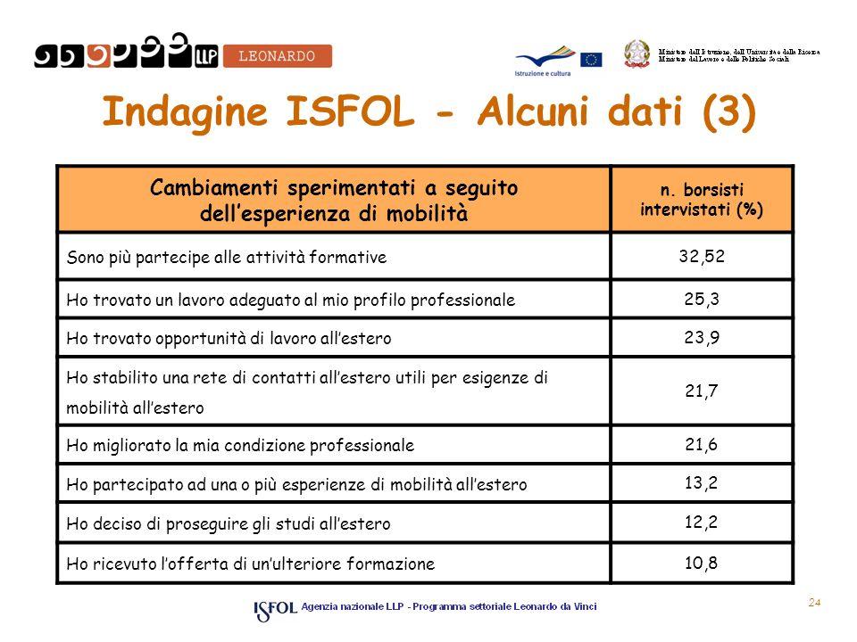 Indagine ISFOL - Alcuni dati (3) Cambiamenti sperimentati a seguito dellesperienza di mobilità n. borsisti intervistati (%) Sono più partecipe alle at