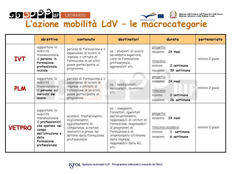 Lazione mobilità LdV – le macrocategorie obiettivocontenutodestinatariduratapartenariato IVT supportare la mobilità transnazionale di persone in forma