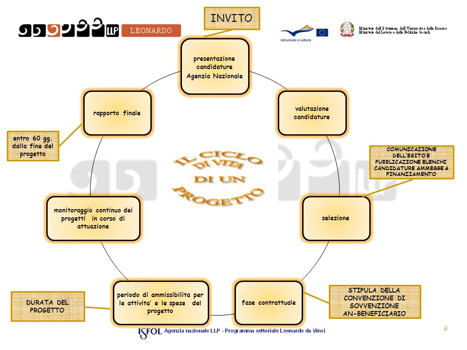 8 presentazione candidature Agenzia Nazionale valutazione candidature selezionefase contrattuale periodo di ammissibilita per le attivita e le spese del progetto monitoraggio continuo dei progetti in corso di attuazione rapporto finale INVITO COMUNICAZIONE DELLESITO E PUBBLICAZIONE ELENCHI CANDIDATURE AMMESSE A FINANZIAMENTO STIPULA DELLA CONVENZIONE DI SOVVENZIONE AN-BENEFICIARIO DURATA DEL PROGETTO entro 60 gg.