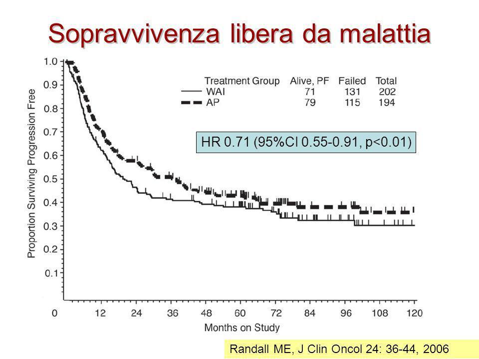 Sopravvivenza libera da malattia Randall ME, J Clin Oncol 24: 36-44, 2006 HR 0.71 (95%CI 0.55-0.91, p<0.01)