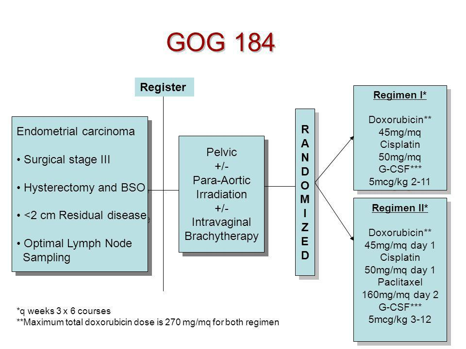 GOG 184 Endometrial carcinoma Surgical stage III Hysterectomy and BSO <2 cm Residual disease Optimal Lymph Node Sampling Endometrial carcinoma Surgica