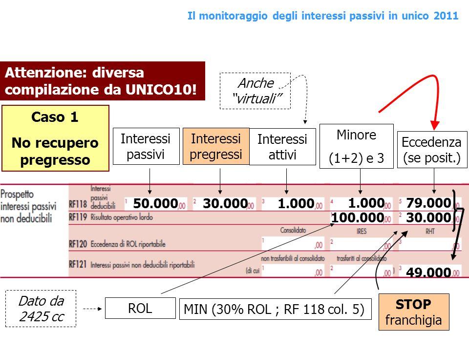 Interessi passivi Interessi pregressi Interessi attivi Minore (1+2) e 3 Eccedenza (se posit.) Anche virtuali 50.00030.0001.000 79.000 Attenzione: dive