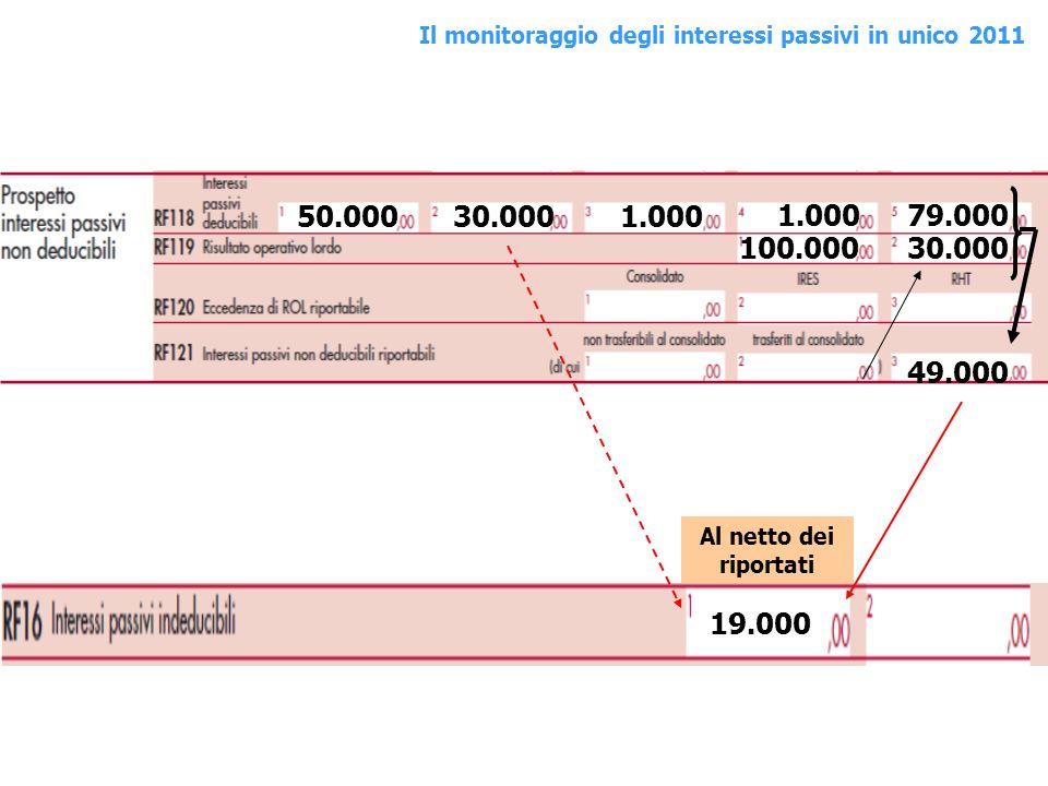 50.00030.0001.000 79.000 100.00030.000 49.000 19.000 Al netto dei riportati Il monitoraggio degli interessi passivi in unico 2011