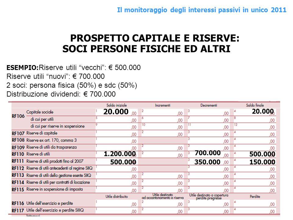 PROSPETTO CAPITALE E RISERVE: SOCI PERSONE FISICHE ED ALTRI 1.200.000 ESEMPIO: Riserve utili vecchi: 500.000 Riserve utili nuovi: 700.000 2 soci: pers