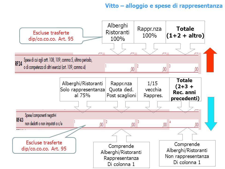 Alberghi Ristoranti 100% Rappr.nza 100% Totale (1+2 + altro) Alberghi/Ristoranti Solo rappresentanza al 75% Rappr.nza Quota ded. Post scaglioni 1/15 v