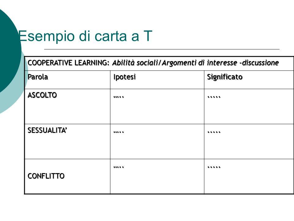 Esempio di carta a T COOPERATIVE LEARNING: Abilità sociali/Argomenti di interesse -discussione ParolaIpotesiSignificato ASCOLTO…....... SESSUALITA…...