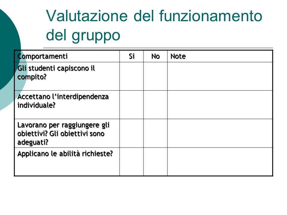 Valutazione del funzionamento del gruppo ComportamentiSiNoNote Gli studenti capiscono il compito? Accettano linterdipendenza individuale? Lavorano per