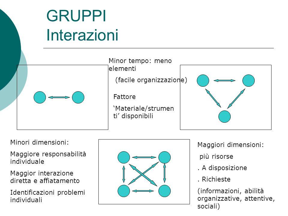GRUPPI Interazioni Minor tempo: meno elementi (facile organizzazione) Maggiori dimensioni: più risorse. A disposizione. Richieste (informazioni, abili