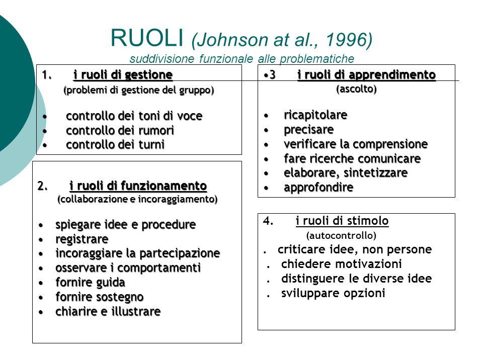 RUOLI (Johnson at al., 1996) suddivisione funzionale alle problematiche 4. i ruoli di stimolo (autocontrollo). criticare idee, non persone. chiedere m