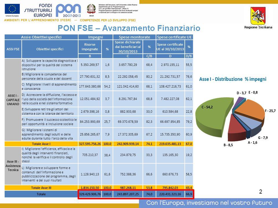 2 PON FSE – Avanzamento Finanziario Assi e Obiettivi specificiImpegniSpese monitorateSpese certificate UE ASSI FSEObiettivi specifici Risorse impegnate % Spese dichiarate dai beneficiari al 30/10/2013 % Spese certificate UE al 30/10/2013 % BCC/BDD/B ASSE I - CAPITALE UMANO A) Sviluppare la capacità diagnostica e i dispositivi per la qualità del sistema istruzione 5.350.269,57 1,6 3.657.780,2968,42.970.155,1155,5 B) Migliorare le competenze del personale della scuola e dei docenti 27.790.631,32 8,5 22.292.058,4580,221.292.731,5776,6 C) Migliorare i livelli di apprendimento e conoscenza 177.643.380,66 54,2 121.042.414,6068,1108.427.216,7361,0 D) Accrescere la diffusione, laccesso e luso della società dellinformazione nella scuola e nel sistema formativo 12.051.484,92 3,7 8.291.767,8468,87.482.227,0862,1 E) Sviluppare reti tra gli attori del sistema e con le istanze del territorio 2.679.398,16 0,8 882.933,6833,0610.584,6822,8 F) Promuovere il successo scolastico le pari opportunità e inclusione sociale 84.253.993,69 25,7 69.370.678,5982,366.697.954,8579,2 G) Migliorare i sistemi di apprendimento degli adulti e delle adulte durante tutto larco della vita 25.856.265,67 7,9 17.372.305,6967,215.735.350,9060,9 Totale Asse I327.595.756,26 100,0 242.909.939,1474,1219.635.481,1367,0 Asse III - Assistenza Tecnica I) Migliorare lefficienza, efficacia e la qualità degli interventi finanziati, nonché la verifica e il controllo degli stessi 705.210,37 38,4 234.879,7533,3135.165,3019,2 L) Migliorare e sviluppare forme e contenuti dellinformazione e pubblicizzazione del programma, degli interventi e dei suoi risultati 1.128.940,13 61,6 752.388,3666,6660.676,7358,5 Totale Asse III1.834.150,50 100,0 987.268,1153,8795.842,0343,4 Totale329.429.906,76 100,0 243.897.207,2574,0220.431.323,1666,9