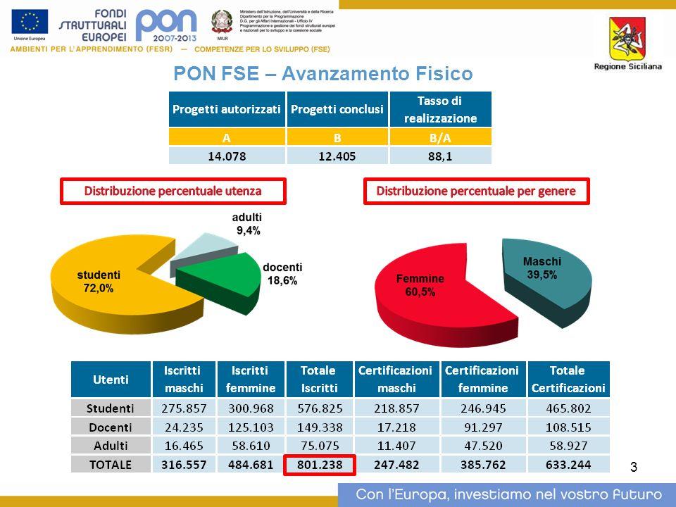 4 PON FESR – Avanzamento Finanziario Assi e Obiettivi specificiImpegniSpese monitorate Spese certificate UE ASSI FESRObiettivi specifici Risorse impegnate % Spese dichiarate dai beneficiari al 30/10/2013 % Spese certificate UE al 30/10/2013 % ABB/ACC/A Asse I - società dell informazi one e della conoscenza a) Incrementare le dotazioni tecnologiche e le reti delle istituzioni scolastiche 21.545.102,7810,220.575.557,2695,520.295.165,8894,2 b) Incrementare il numero dei laboratori per migliorare l apprendimento delle competenze chiave, in particolare quelle matematiche, scientifiche e linguistiche 46.798.209,9522,344.995.602,4896,144.092.550,4294,2 Totale Asse I68.343.312,7332,565.571.159,7495,964.387.716,3094,2 Asse II - Qualità degli ambienti scolastici c) Incermentare la qualità delle infrastrutture scolastiche, l ecosostenibilità e la sicurezza degli edifici scolastici; potenziare le strutture per garantire la partecipazione delle persone diversamente abili e quelli finalizzati alla qualità della vita degli studenti 70.697.294,2133,6230.928,810,30,000,0 e) Potenziare gli ambienti per l autoformazione e la formazione degli insegnanti 70.697.294,2133,6230.928,810,30,000,0 Totale asse II141.394.588,4267,3461.857,620,30,000,0 Asse III - Assistenza Tecnica f) Migliorare l efficienza, l efficacia e la qualità degli interventi finanziati, nonché la verifica ed il controllo degli stessi 231.922,140,183.750,4836,137.400,0816,1 g) Migliorare e sviluppare forme e contenuti dell informazione e publicizzazione del Programma, degli interventi e dei risultati 231.922,140,183.750,4836,137.400,0816,1 Totale Asse III463.844,280,2167.500,9636,174.800,1616,1 Totale210.201.745,43100,066.200.518,3231,564.462.516,4630,7