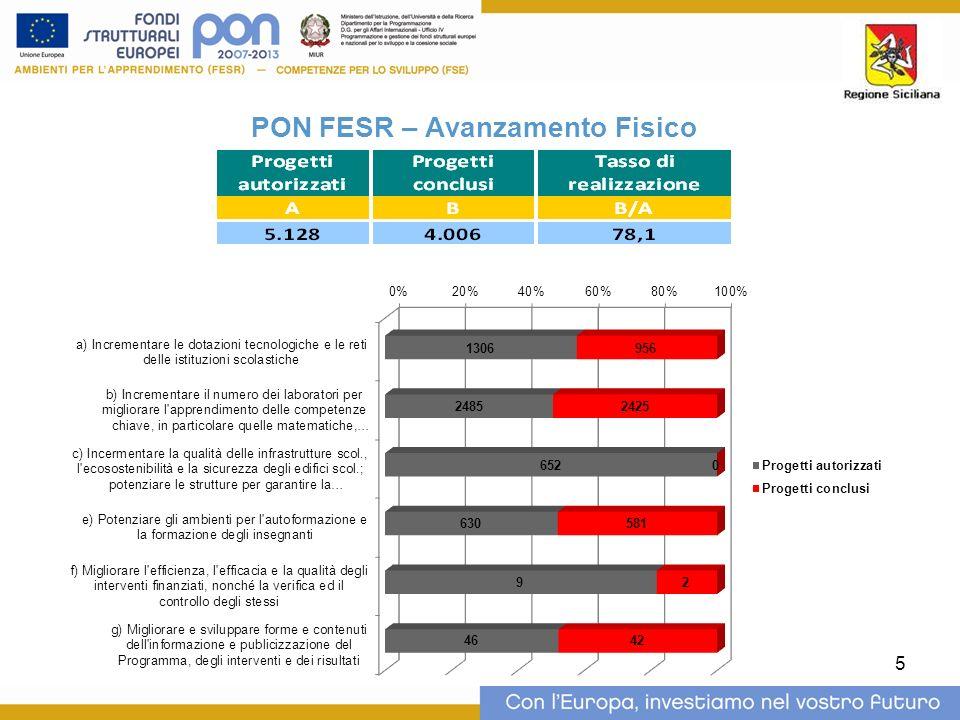 5 PON FESR – Avanzamento Fisico