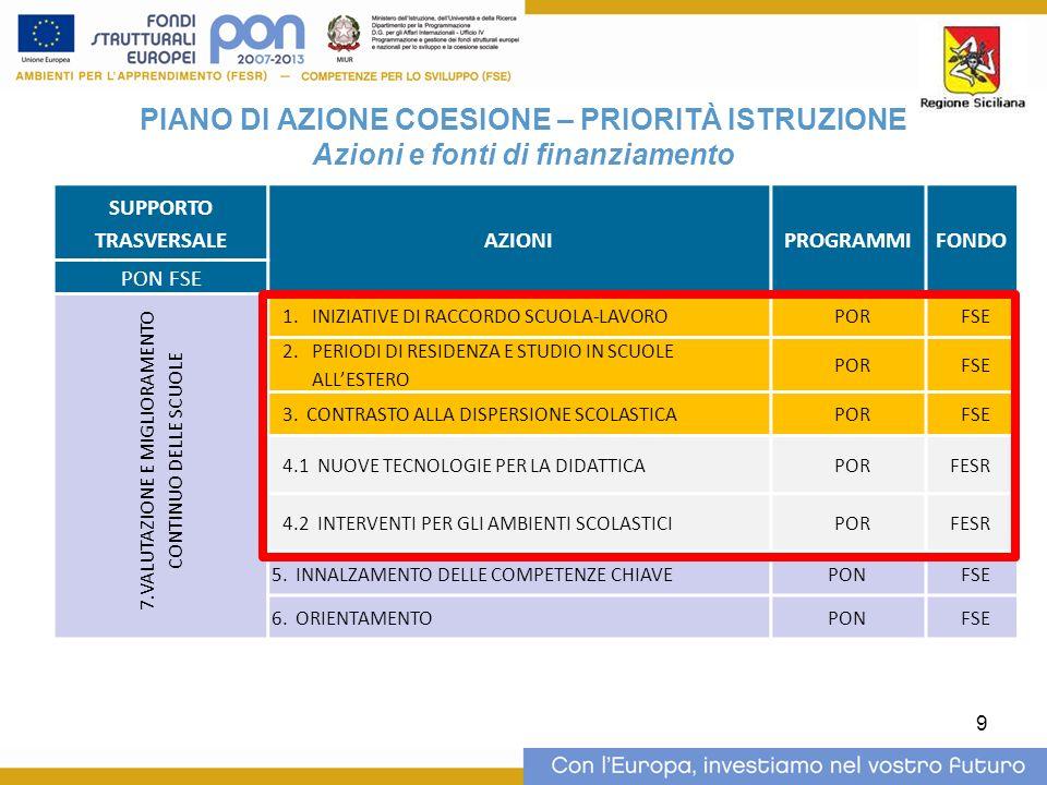 9 SUPPORTO TRASVERSALE AZIONIPROGRAMMIFONDO PON FSE 7.