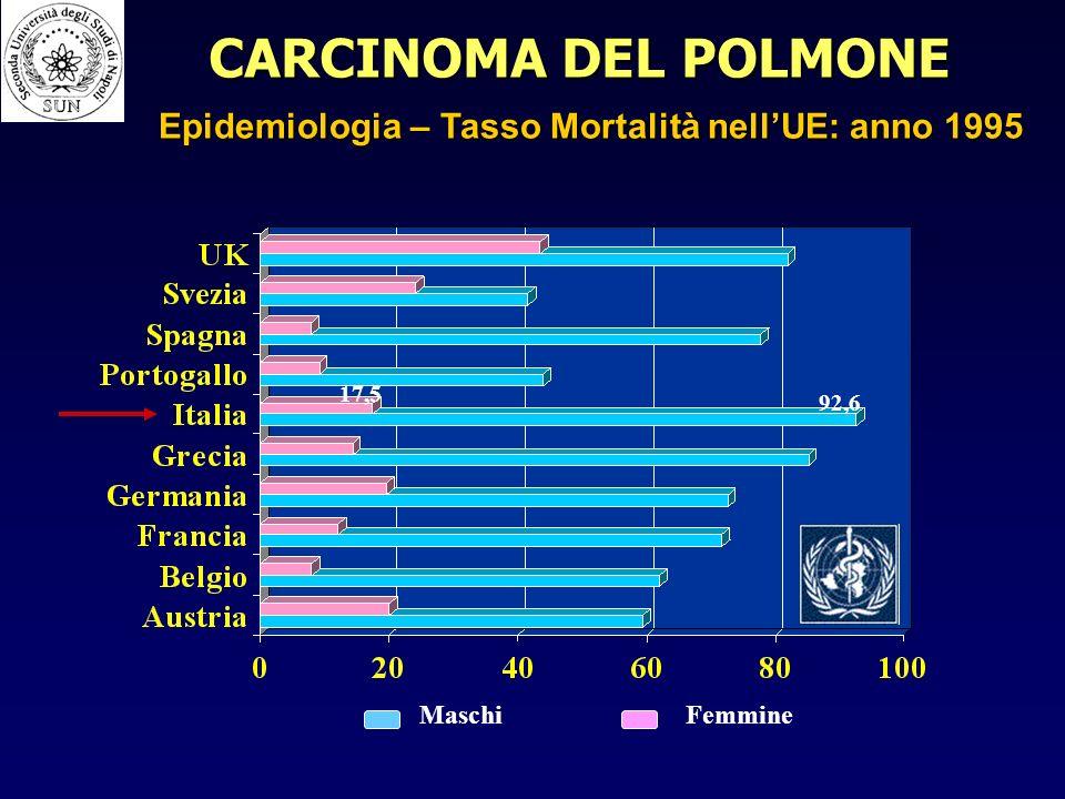 92,6 17,5 MaschiFemmine CARCINOMA DEL POLMONE Epidemiologia – Tasso Mortalità nellUE: anno 1995