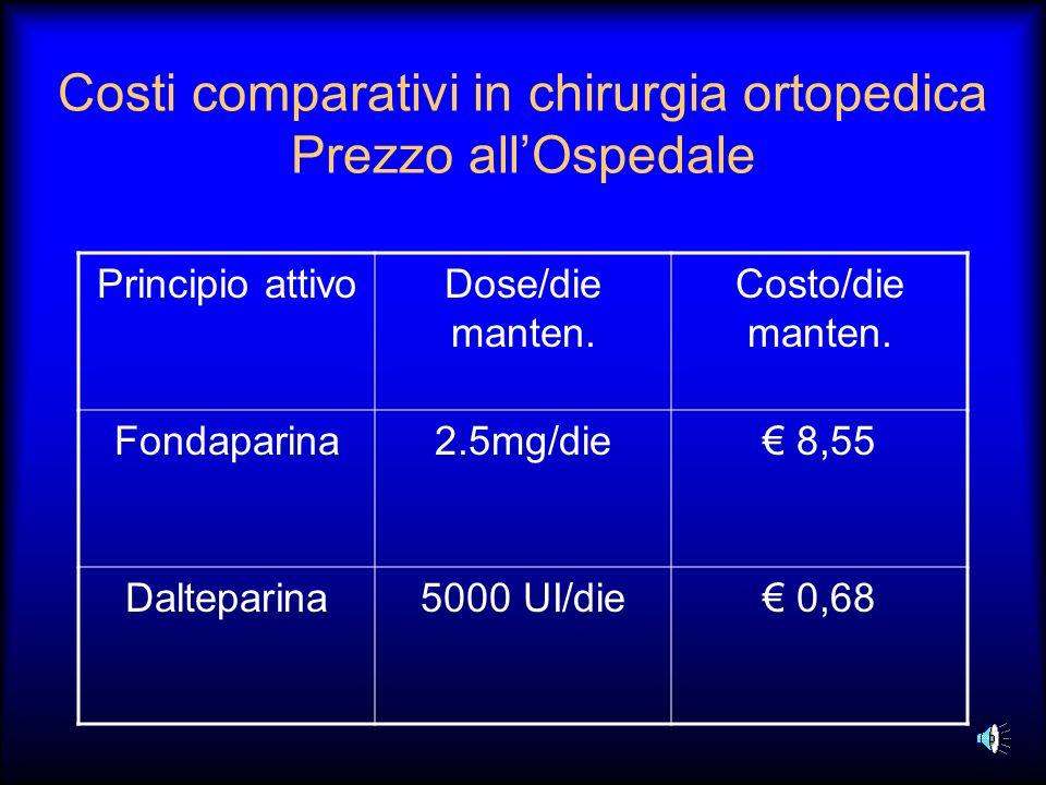 Costi comparativi in chirurgia ortopedica Prezzo allOspedale Principio attivoDose/die manten. Costo/die manten. Fondaparina2.5mg/die 8,55 Dalteparina5
