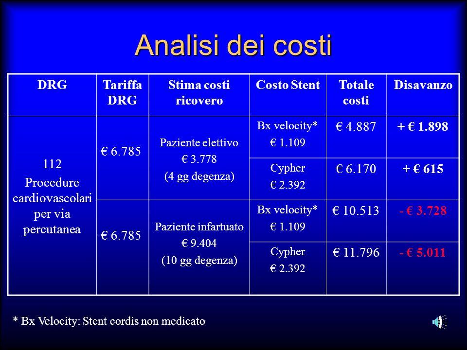 Analisi dei costi DRGTariffa DRG Stima costi ricovero Costo StentTotale costi Disavanzo 112 Procedure cardiovascolari per via percutanea 6.785 Pazient