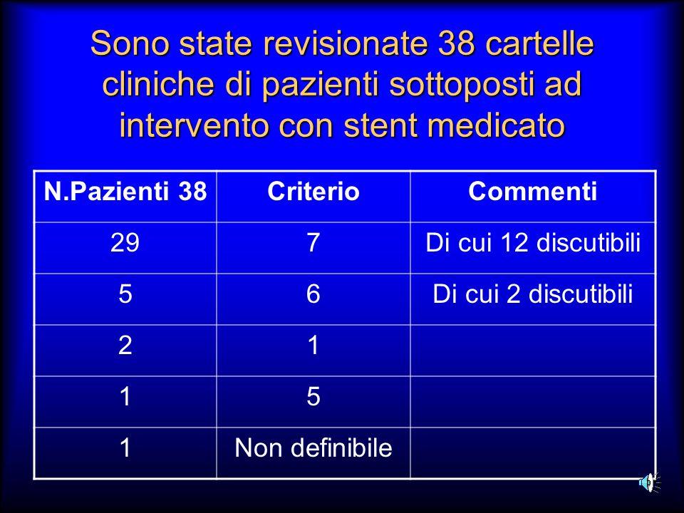 Sono state revisionate 38 cartelle cliniche di pazienti sottoposti ad intervento con stent medicato N.Pazienti 38CriterioCommenti 297Di cui 12 discuti