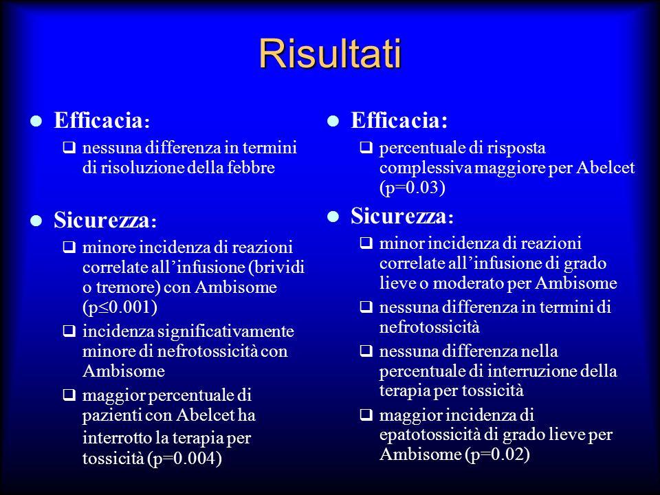 Risultati Efficacia : nessuna differenza in termini di risoluzione della febbre Sicurezza : minore incidenza di reazioni correlate allinfusione (brivi