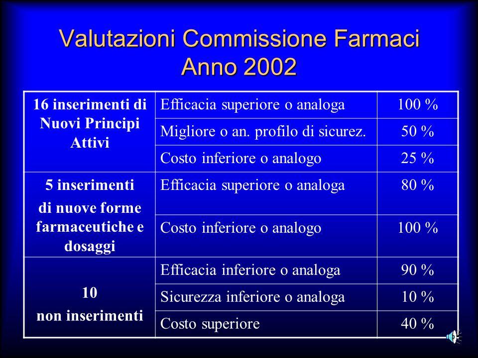 Valutazioni Commissione Farmaci Anno 2002 16 inserimenti di Nuovi Principi Attivi Efficacia superiore o analoga100 % Migliore o an. profilo di sicurez