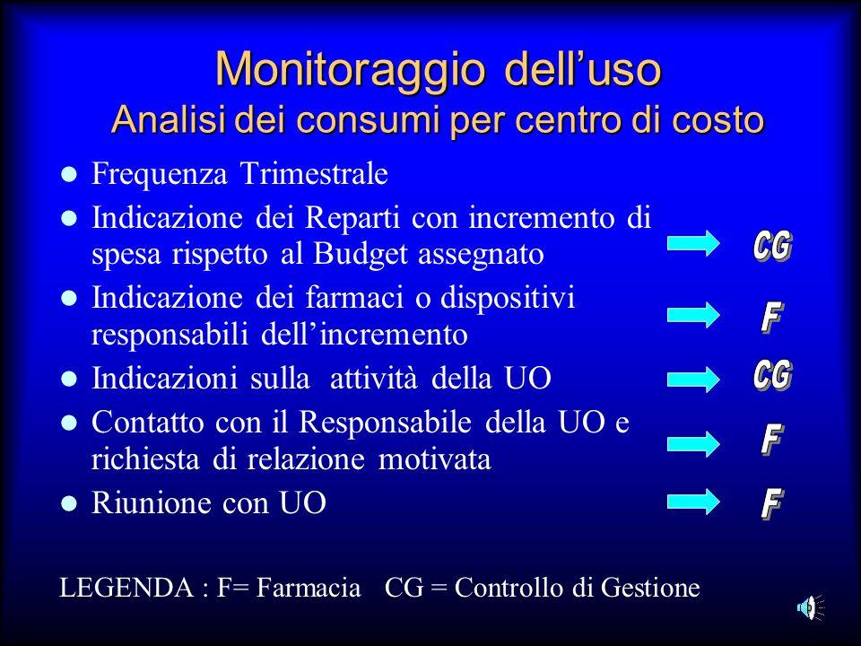 Monitoraggio delluso Analisi dei consumi per centro di costo Frequenza Trimestrale Indicazione dei Reparti con incremento di spesa rispetto al Budget