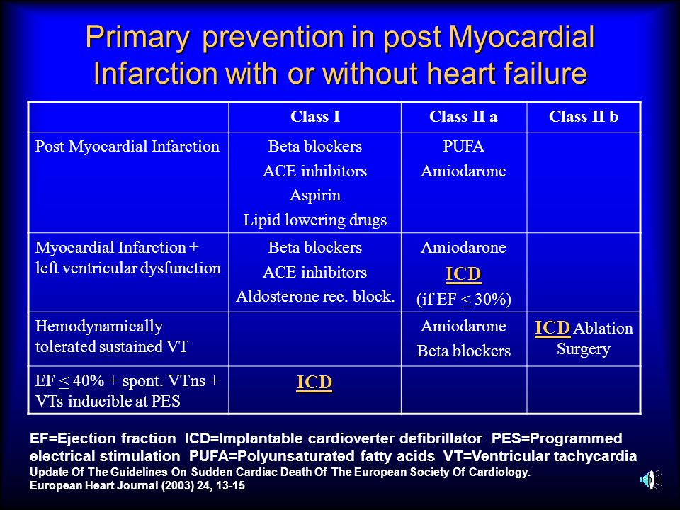 Primary prevention in post Myocardial Infarction with or without heart failure Class IClass II aClass II b Post Myocardial InfarctionBeta blockers ACE