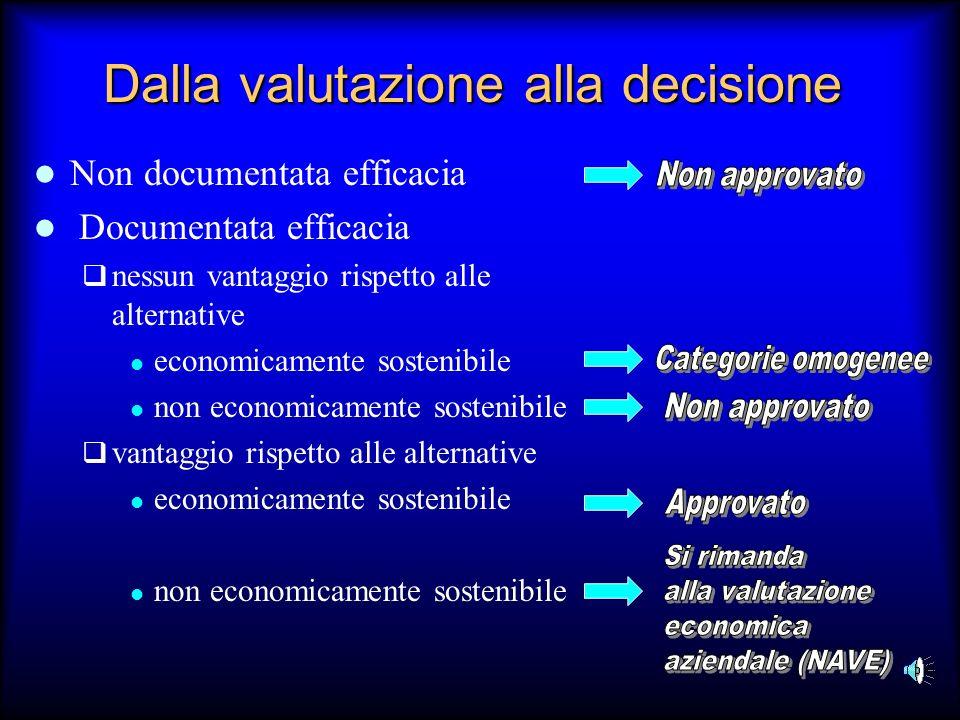 Dalla valutazione alla decisione Non documentata efficacia Documentata efficacia nessun vantaggio rispetto alle alternative economicamente sostenibile