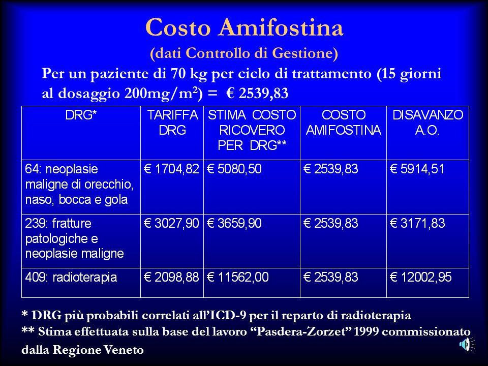 Per un paziente di 70 kg per ciclo di trattamento (15 giorni al dosaggio 200mg/m 2 ) = 2539,83 * DRG più probabili correlati allICD-9 per il reparto d