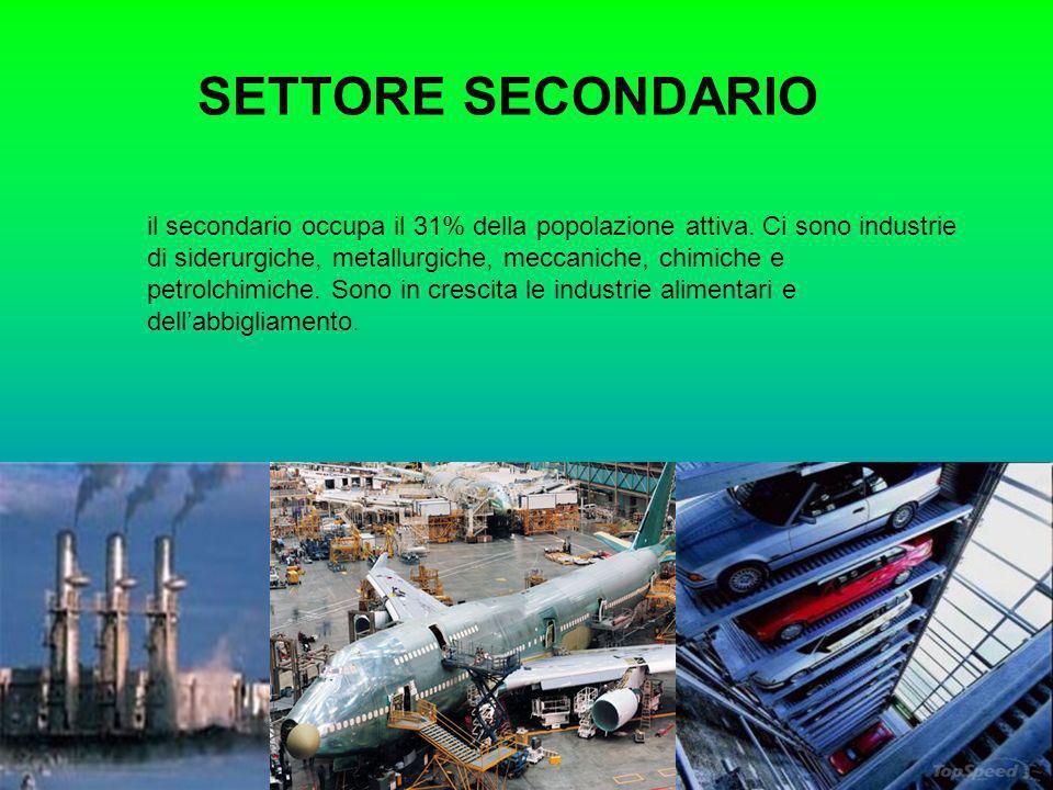 SETTORE SECONDARIO il secondario occupa il 31% della popolazione attiva. Ci sono industrie di siderurgiche, metallurgiche, meccaniche, chimiche e petr