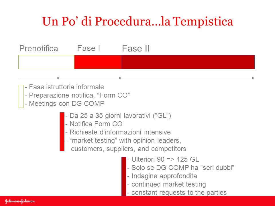 Un Po di Procedura…la Tempistica Fase I Fase II Prenotifica - Fase istruttoria informale - Preparazione notifica, Form CO - Meetings con DG COMP - Da 25 a 35 giorni lavorativi (GL) - Notifica Form CO - Richieste dinformazioni intensive - market testing with opinion leaders, customers, suppliers, and competitors - Ulteriori 90 => 125 GL - Solo se DG COMP ha seri dubbi - Indagine approfondita - continued market testing - constant requests to the parties