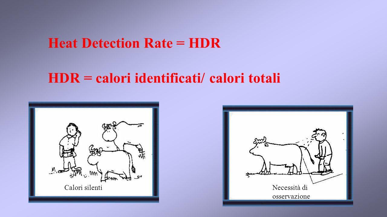 Heat Detection Rate = HDR HDR = calori identificati/ calori totali Calori silentiNecessità di osservazione