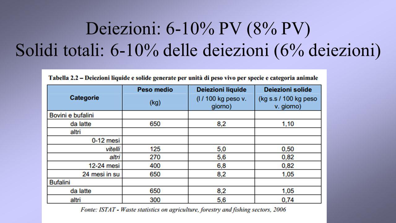 Deiezioni: 6-10% PV (8% PV) Solidi totali: 6-10% delle deiezioni (6% deiezioni)