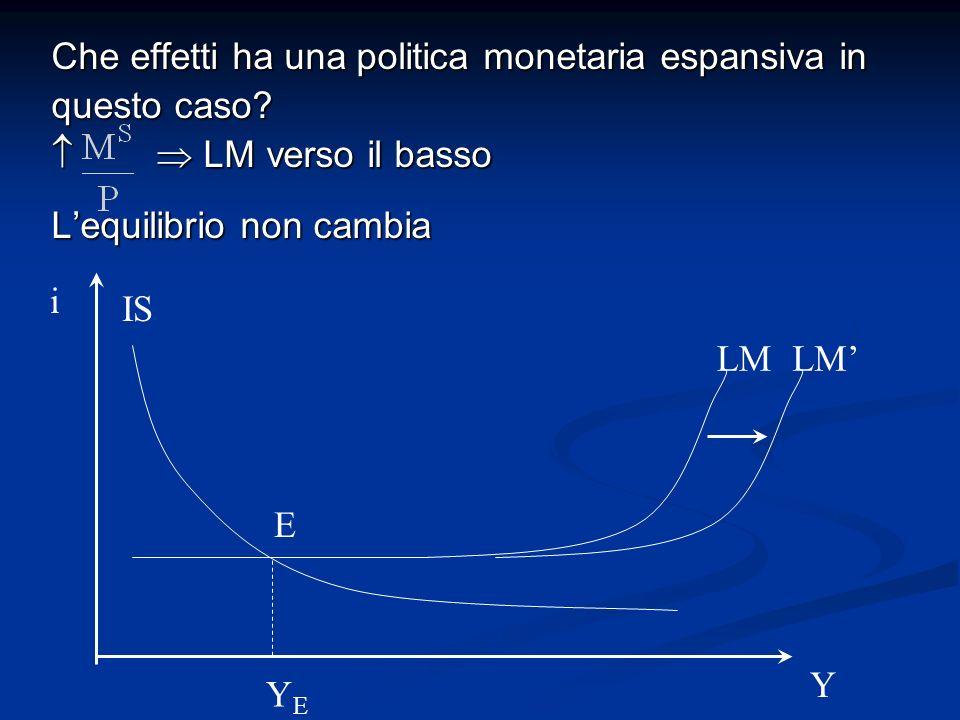 Che effetti ha una politica monetaria espansiva in questo caso? LM verso il basso LM verso il basso Lequilibrio non cambia i Y E YEYE LM IS