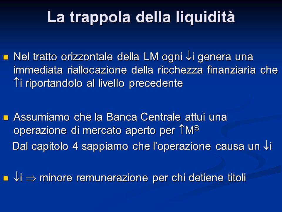 La trappola della liquidità Nel tratto orizzontale della LM ogni i genera una immediata riallocazione della ricchezza finanziaria che i riportandolo a
