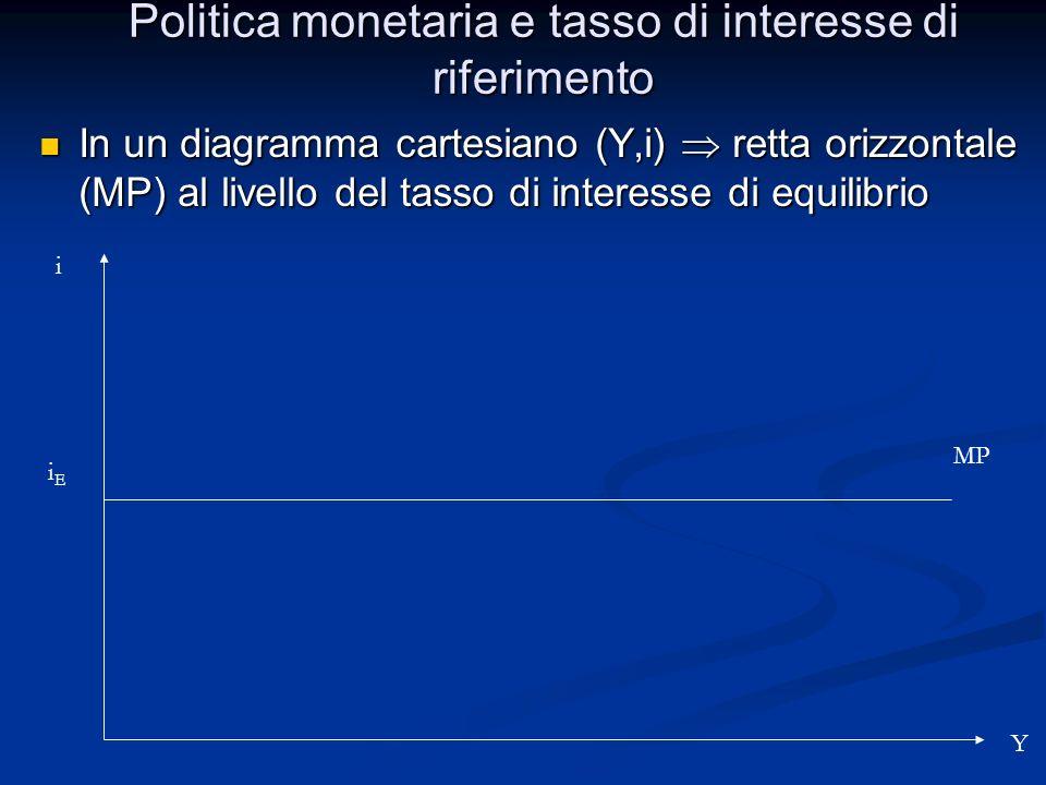 Politica monetaria e tasso di interesse di riferimento In un diagramma cartesiano (Y,i) retta orizzontale (MP) al livello del tasso di interesse di eq