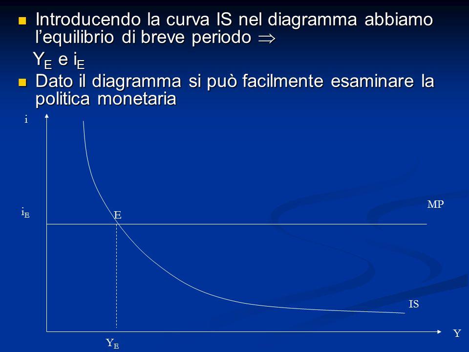 Introducendo la curva IS nel diagramma abbiamo lequilibrio di breve periodo Introducendo la curva IS nel diagramma abbiamo lequilibrio di breve period