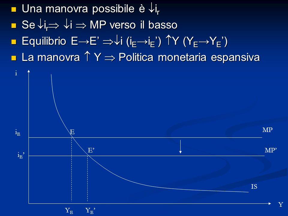 Una manovra possibile è i r Una manovra possibile è i r Se i r i MP verso il basso Se i r i MP verso il basso Equilibrio EE i (i E i E ) Y (Y E Y E )