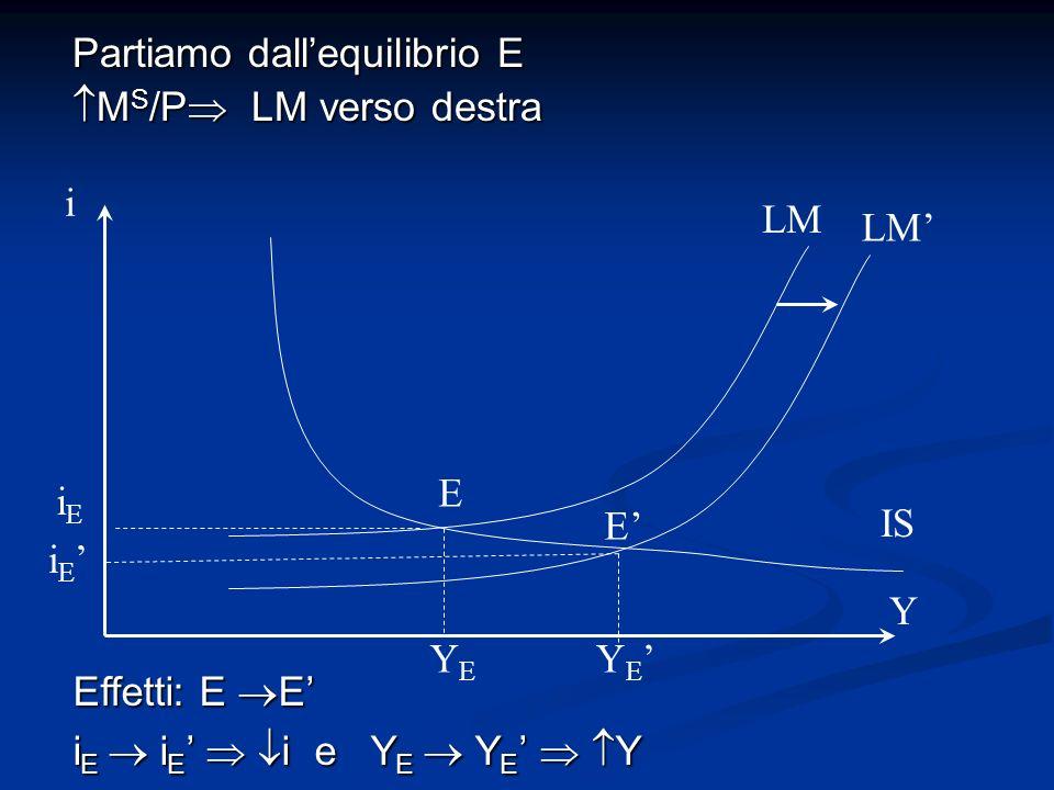 Partiamo dallequilibrio E M S /P LM verso destra M S /P LM verso destra LM i Y YEYE i E iEiE Y E IS Effetti: E E i E i E i e Y E Y E Y E E
