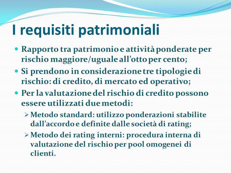 Metodo Standard RatingAAA/AAA+/A-BBB+/BBB-BB+/BB- B-No rating Stati e BC0%20%50%100%150%100% Banche Crediti a breve 20% 50%150%20% Crediti ipotecari 35% Altri crediti 20%50% 100%150%50% Imprese20%50%100% 150%100% Retail75%