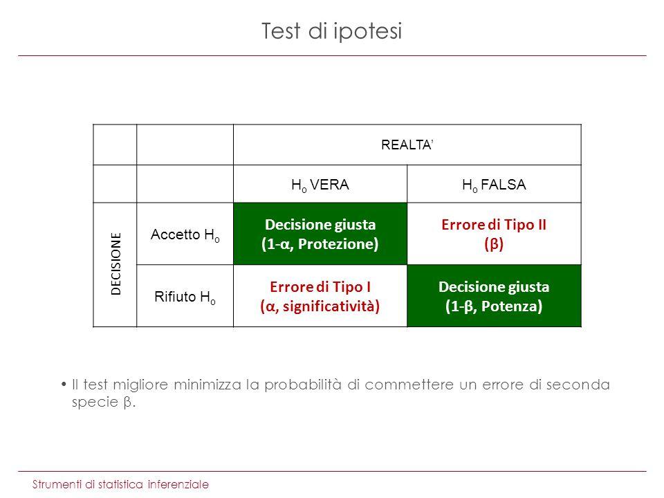 Il test migliore minimizza la probabilità di commettere un errore di seconda specie β. Strumenti di statistica inferenziale Test di ipotesi REALTA H o
