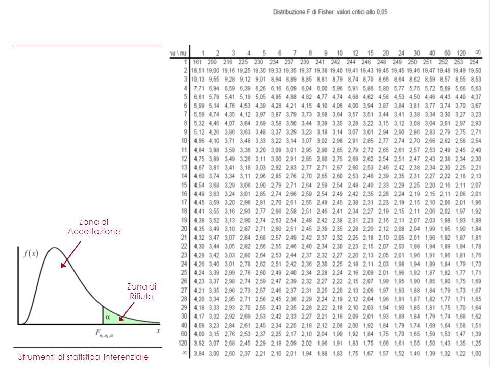 Strumenti di statistica inferenziale Esempio Zona di Rifiuto Zona di Accettazione