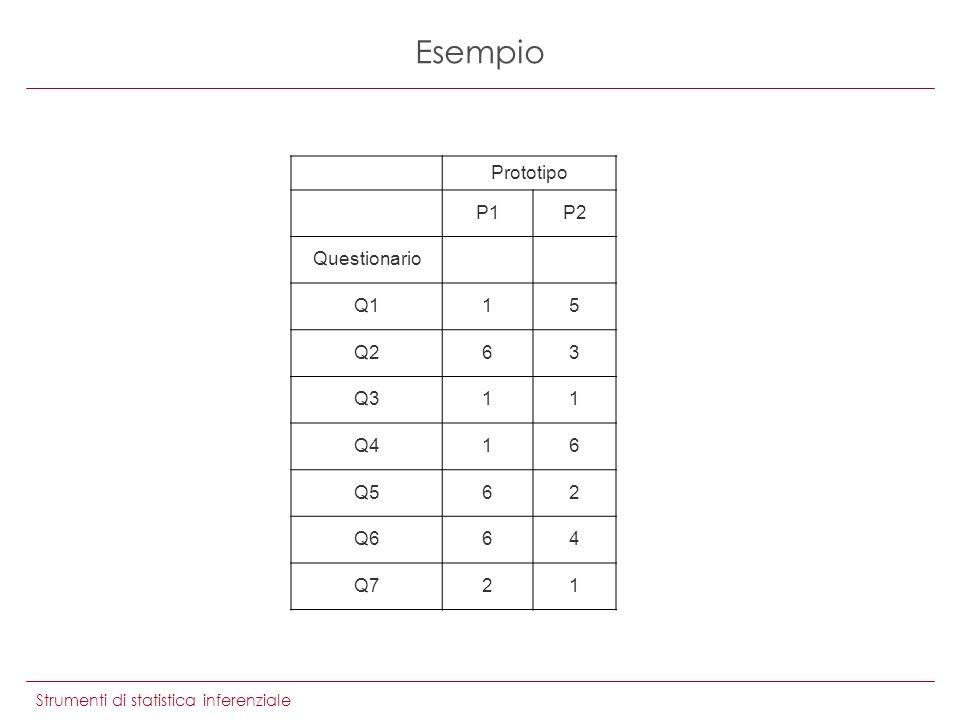 Strumenti di statistica inferenziale Esempio Prototipo P1P2 Questionario Q115 Q263 Q311 Q416 Q562 Q664 Q721