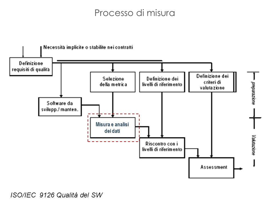 Processo di misura ISO/IEC 9126 Qualità del SW Misura e analisi dei dati