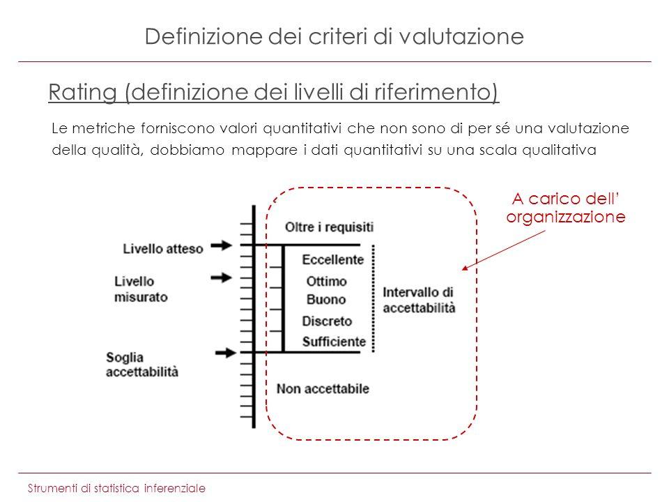 Strumenti di statistica inferenziale Definizione dei criteri di valutazione Rating (definizione dei livelli di riferimento) A carico dell organizzazione Le metriche forniscono valori quantitativi che non sono di per sé una valutazione della qualità, dobbiamo mappare i dati quantitativi su una scala qualitativa