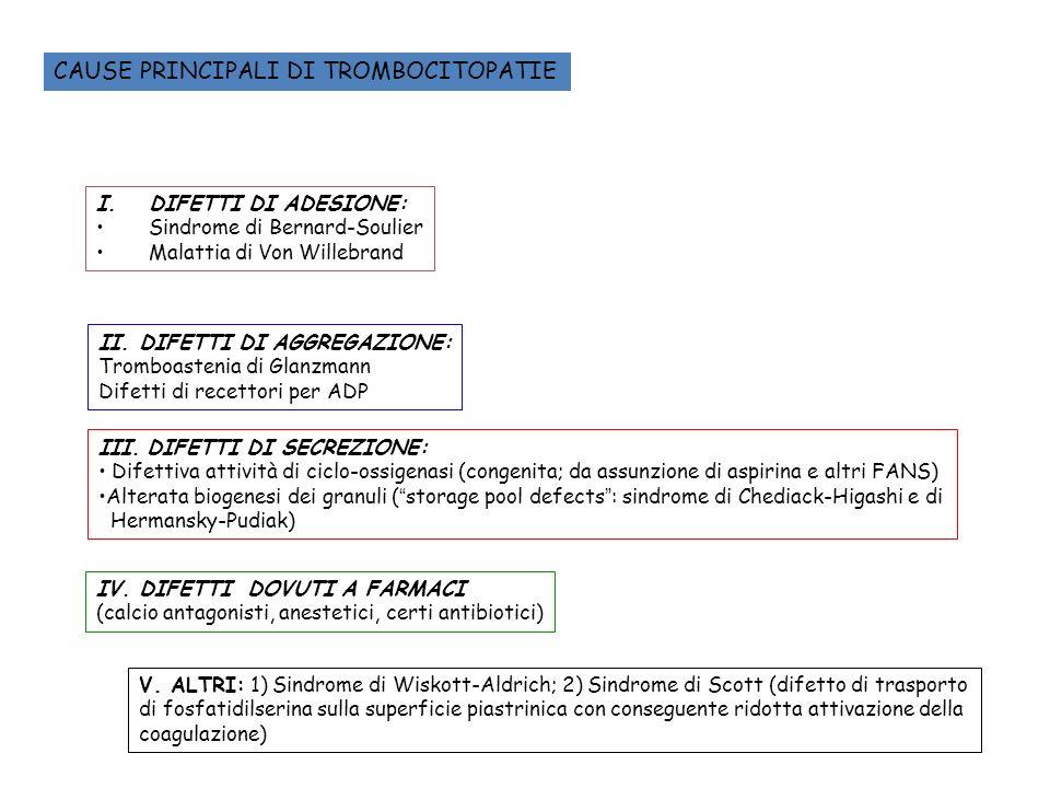 CAUSE PRINCIPALI DI TROMBOCITOPATIE I.DIFETTI DI ADESIONE: Sindrome di Bernard-Soulier Malattia di Von Willebrand II. DIFETTI DI AGGREGAZIONE: Tromboa