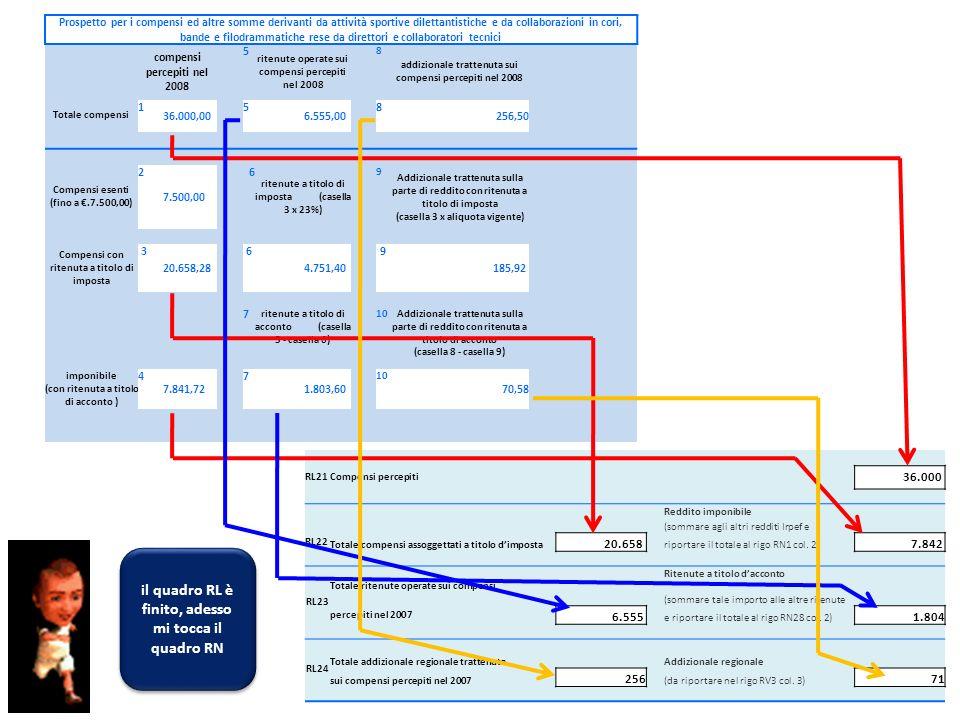 RL21Compensi percepiti 36.000 Reddito imponibile (sommare agli altri redditi Irpef e RL22 Totale compensi assoggettati a titolo dimposta 20.658 riport