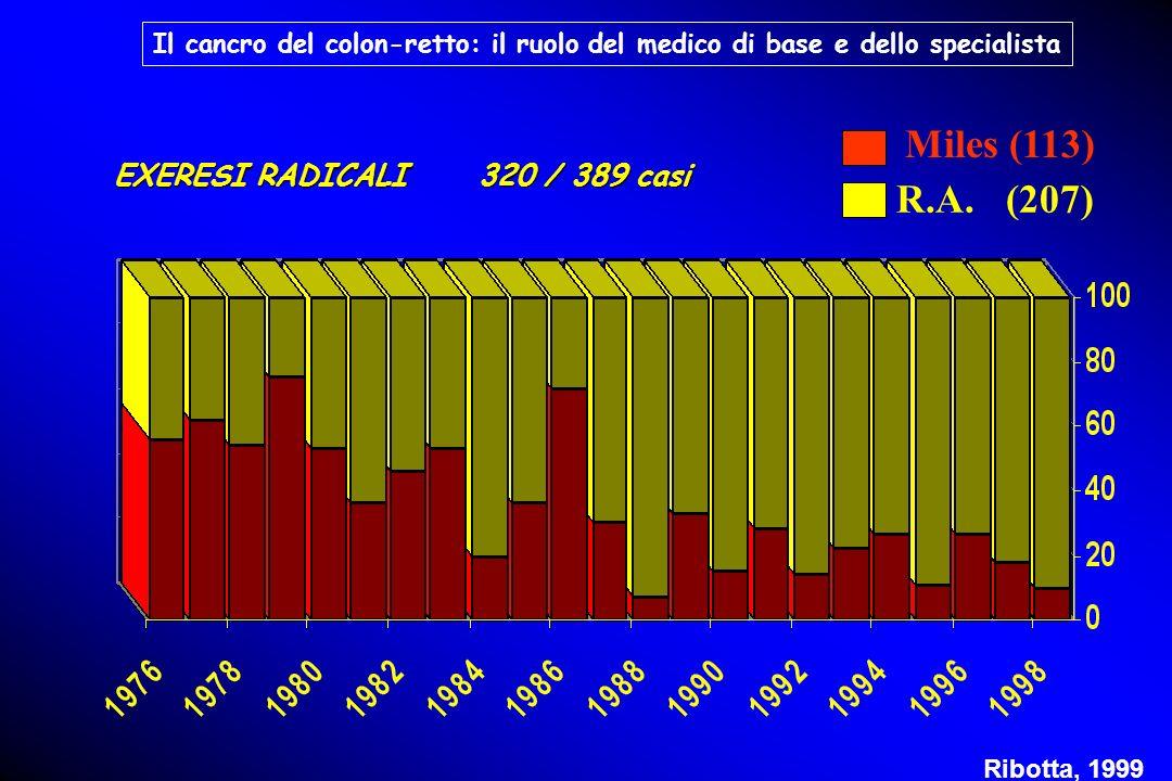 EXERESI RADICALI 320 / 389 casi Miles (113) R.A. (207) Ribotta, 1999 Il cancro del colon-retto: il ruolo del medico di base e dello specialista