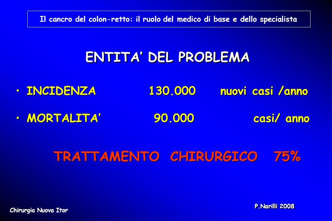 COLON DESTRO10-15% COLON TRASVERSO 5-10% COLON SINISTRO 5-10% SIGMA 25% 60% RETTO 35 COLON DESTRO10-15% COLON TRASVERSO 5-10% COLON SINISTRO 5-10% SIGMA 25% 60% RETTO 35 Localizzazione Il cancro del colon-retto: il ruolo del medico di base e dello specialista Chirurgia Nuova Itor P.Narilli 2008