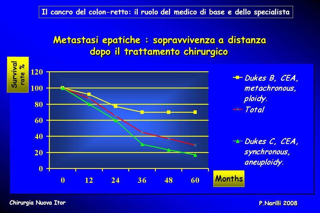 Months Survival rate % Metastasi epatiche : sopravvivenza a distanza dopo il trattamento chirurgico Metastasi epatiche : sopravvivenza a distanza dopo