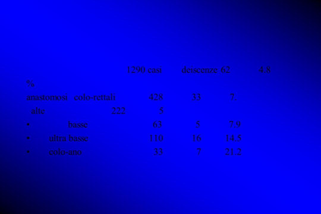 1290 casi deiscenze 62 4.8 % anastomosi colo-rettali 428 33 7. alte 222 5 basse 63 5 7.9 ultra basse 110 16 14.5 colo-ano 33 7 21.2