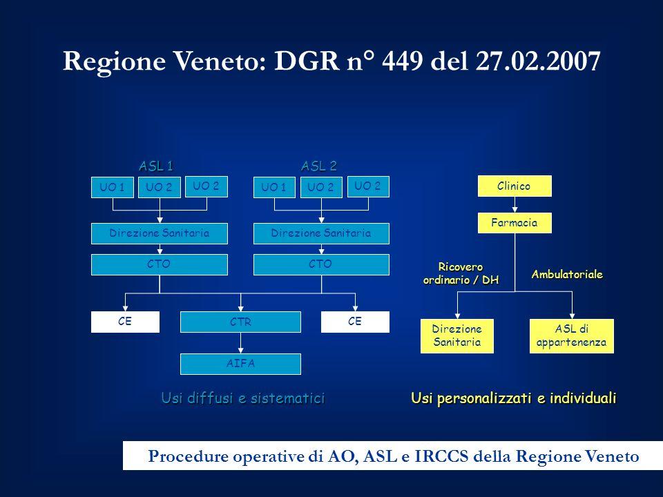 Regione Veneto: DGR n° 449 del 27.02.2007 Procedure operative di AO, ASL e IRCCS della Regione Veneto UO 1 Direzione Sanitaria CTO CTR AIFA UO 2 ASL 1 UO 1 Direzione Sanitaria CTO UO 2 ASL 2 Usi diffusi e sistematici Usi personalizzati e individuali Clinico Farmacia Direzione Sanitaria ASL di appartenenza Ricovero ordinario / DH Ambulatoriale CE